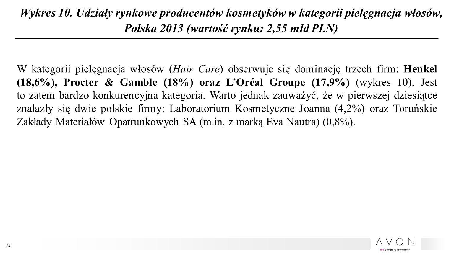 Wykres 10. Udziały rynkowe producentów kosmetyków w kategorii pielęgnacja włosów, Polska 2013 (wartość rynku: 2,55 mld PLN) W kategorii pielęgnacja wł