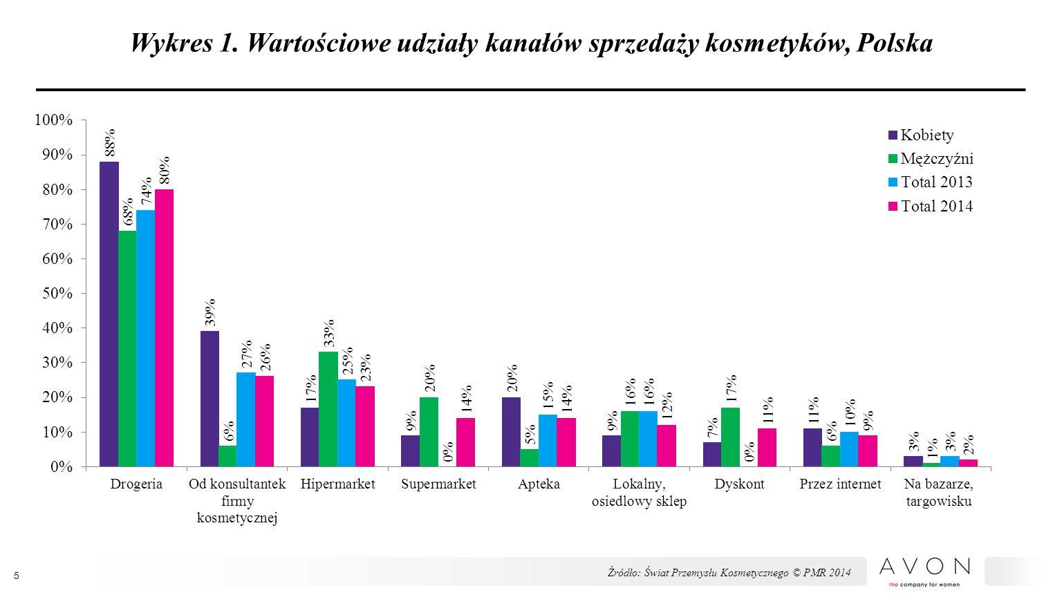 Wykres 1. Wartościowe udziały kanałów sprzedaży kosmetyków, Polska 5 Źródło: Świat Przemysłu Kosmetycznego © PMR 2014