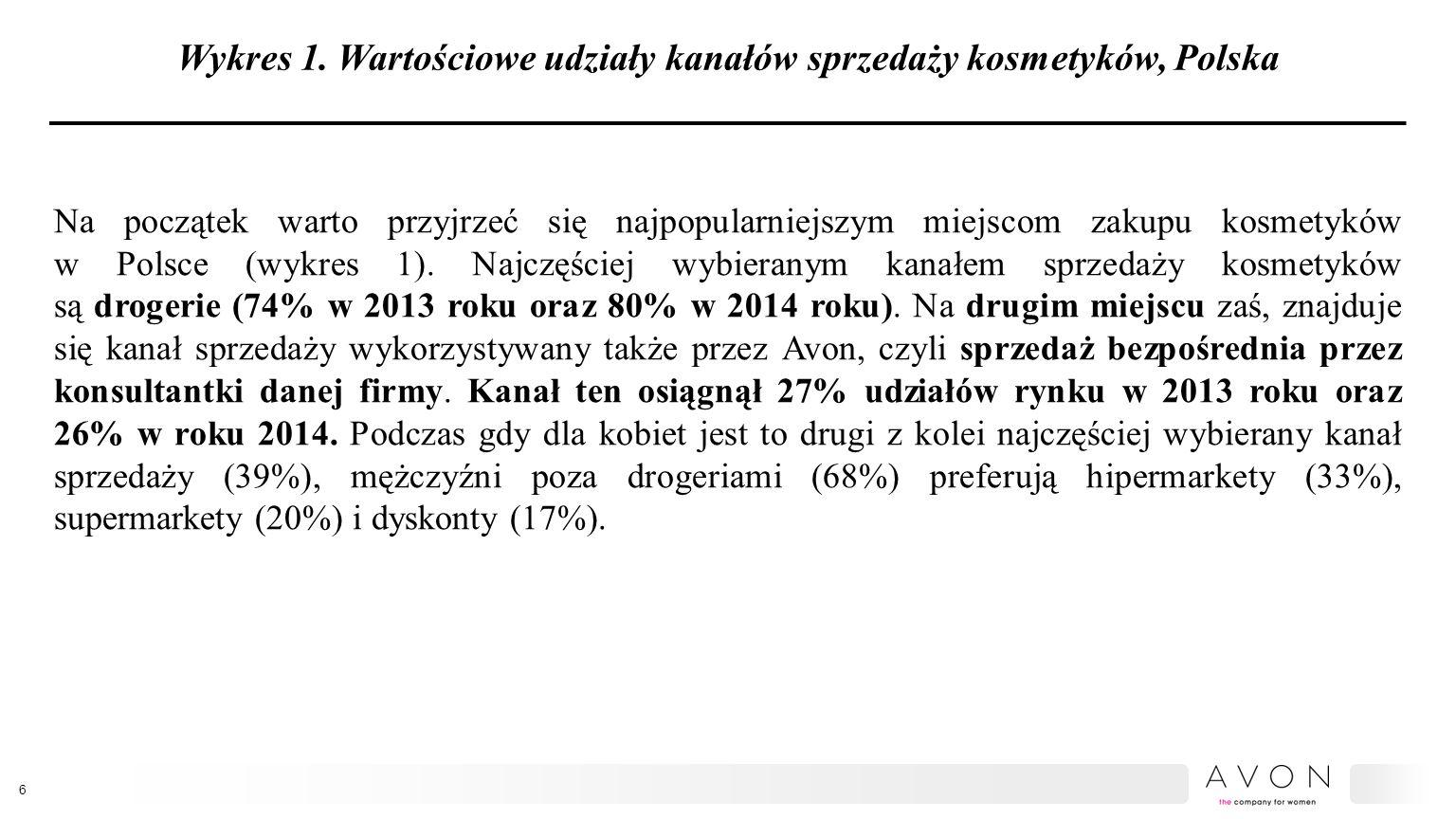 Wykres 1. Wartościowe udziały kanałów sprzedaży kosmetyków, Polska Na początek warto przyjrzeć się najpopularniejszym miejscom zakupu kosmetyków w Pol