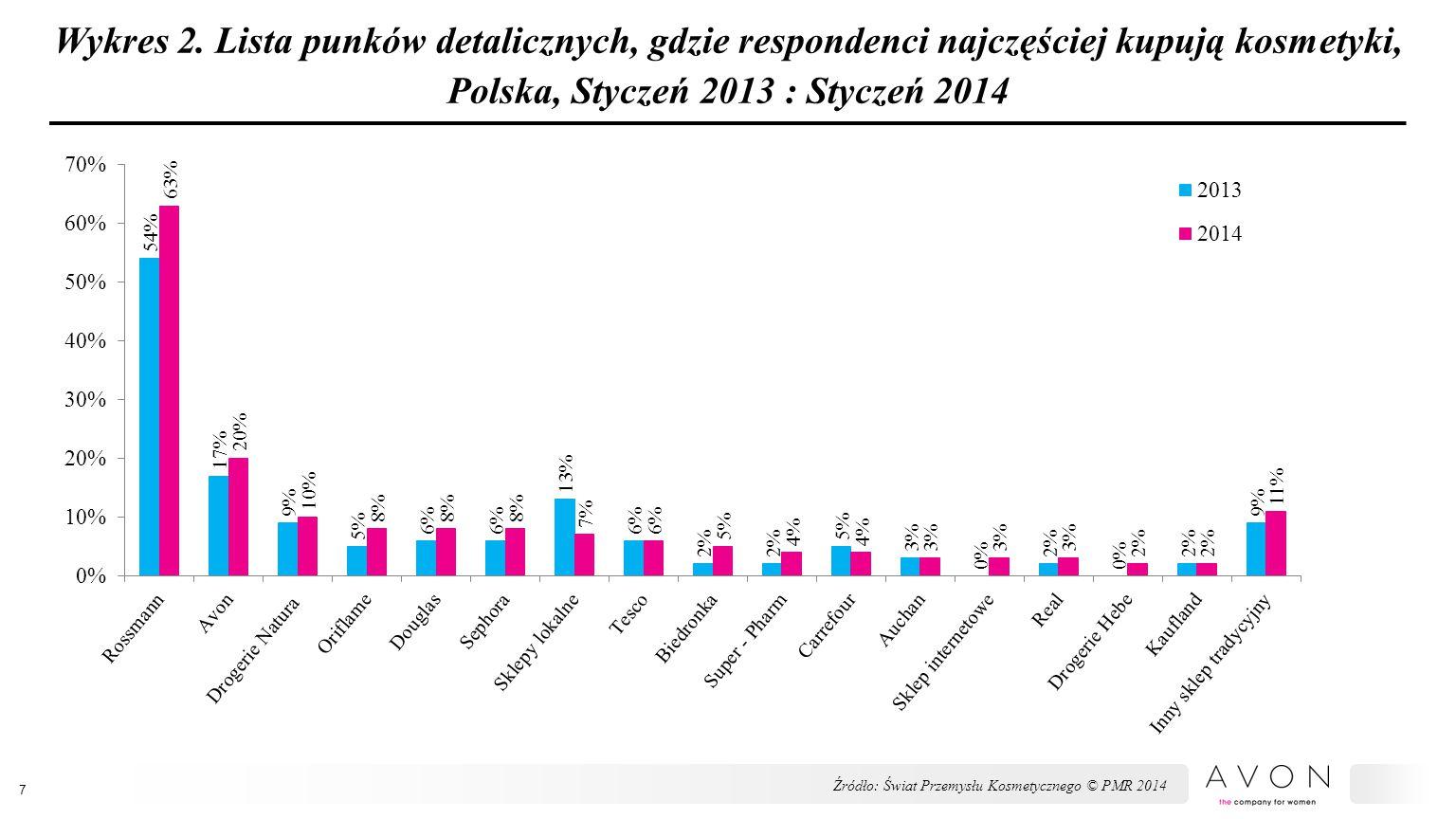Wykres 2. Lista punków detalicznych, gdzie respondenci najczęściej kupują kosmetyki, Polska, Styczeń 2013 : Styczeń 2014 7 Źródło: Świat Przemysłu Kos