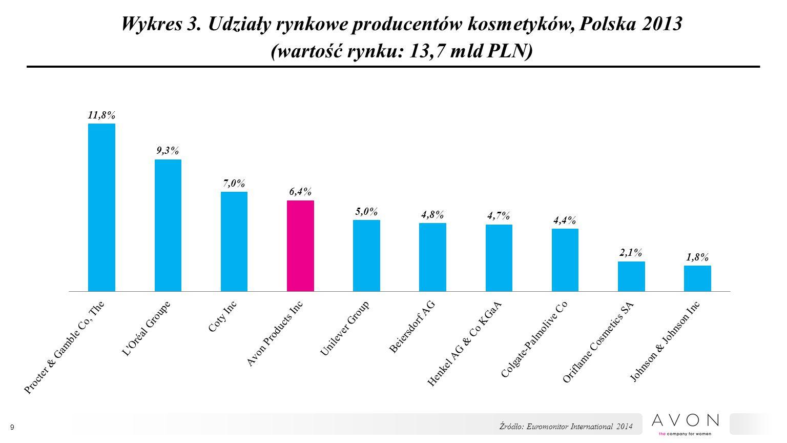 Wykres 3. Udziały rynkowe producentów kosmetyków, Polska 2013 (wartość rynku: 13,7 mld PLN) 9 Źródło: Euromonitor International 2014