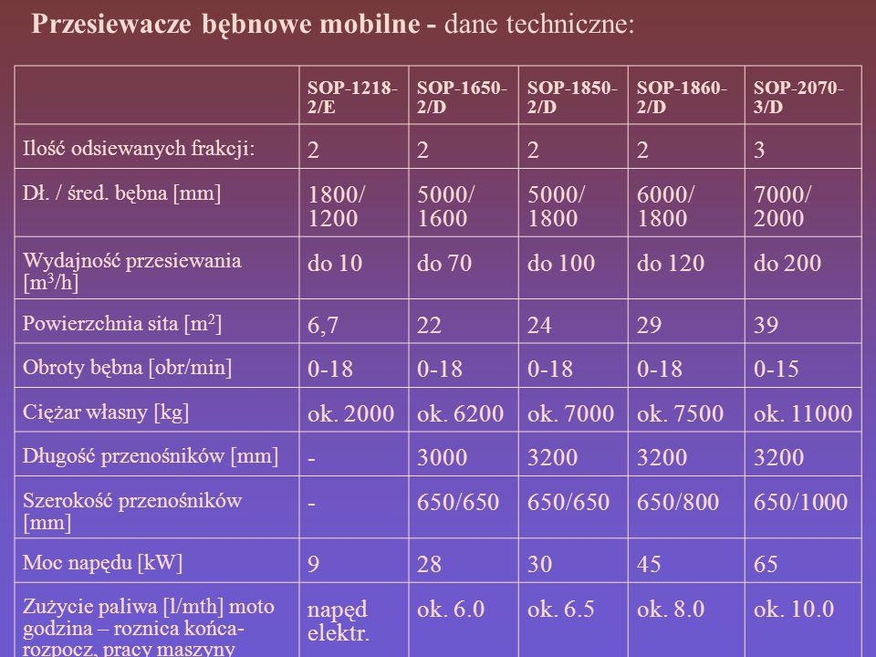 Przesiewacze bębnowe mobilne - dane techniczne: SOP-1218- 2/E SOP-1650- 2/D SOP-1850- 2/D SOP-1860- 2/D SOP-2070- 3/D Ilość odsiewanych frakcji: 22223 Dł.