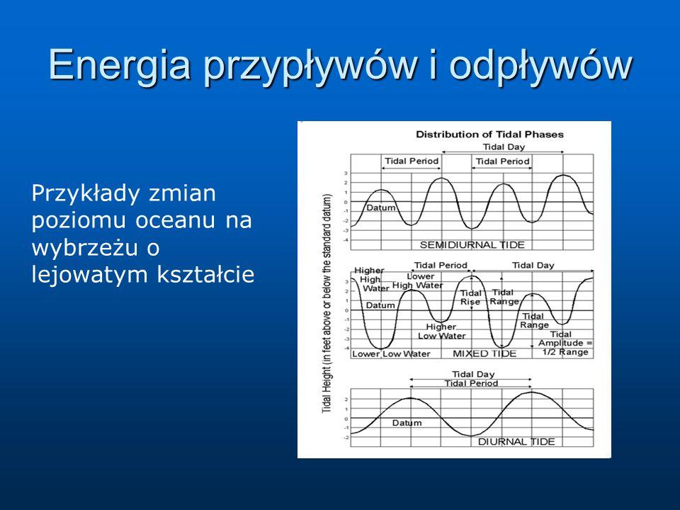 Energia przypływów i odpływów Przykłady zmian poziomu oceanu na wybrzeżu o lejowatym kształcie