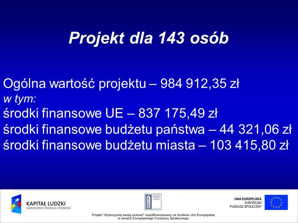 Ogólna wartość projektu – 984 912,35 zł w tym: środki finansowe UE – 837 175,49 zł środki finansowe budżetu państwa – 44 321,06 zł środki finansowe budżetu miasta – 103 415,80 zł Projekt dla 143 osób