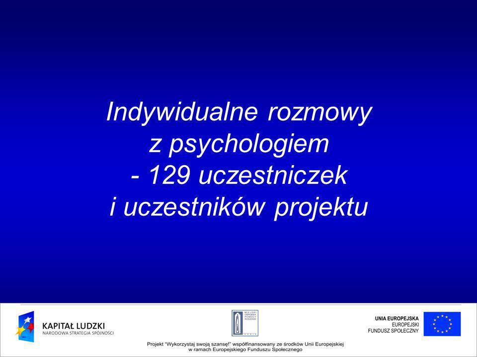 Indywidualne rozmowy z psychologiem - 129 uczestniczek i uczestników projektu