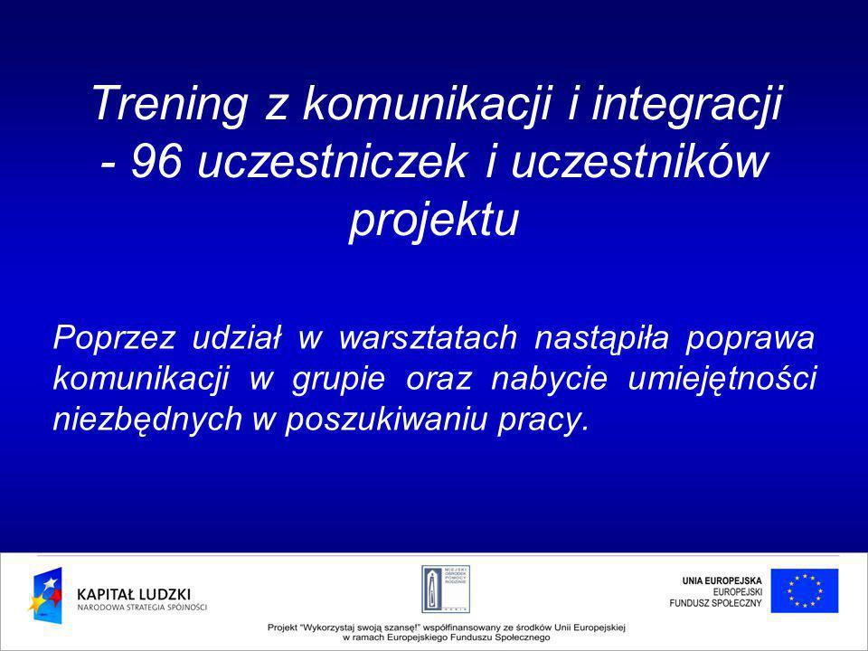 Trening z komunikacji i integracji - 96 uczestniczek i uczestników projektu Poprzez udział w warsztatach nastąpiła poprawa komunikacji w grupie oraz nabycie umiejętności niezbędnych w poszukiwaniu pracy.