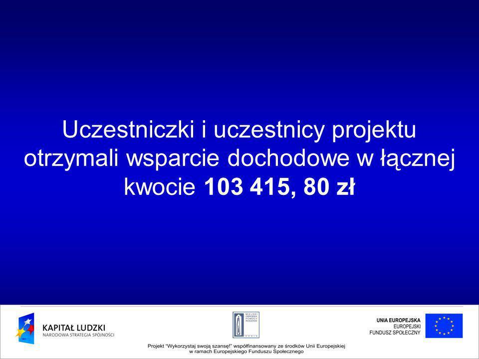 Uczestniczki i uczestnicy projektu otrzymali wsparcie dochodowe w łącznej kwocie 103 415, 80 zł