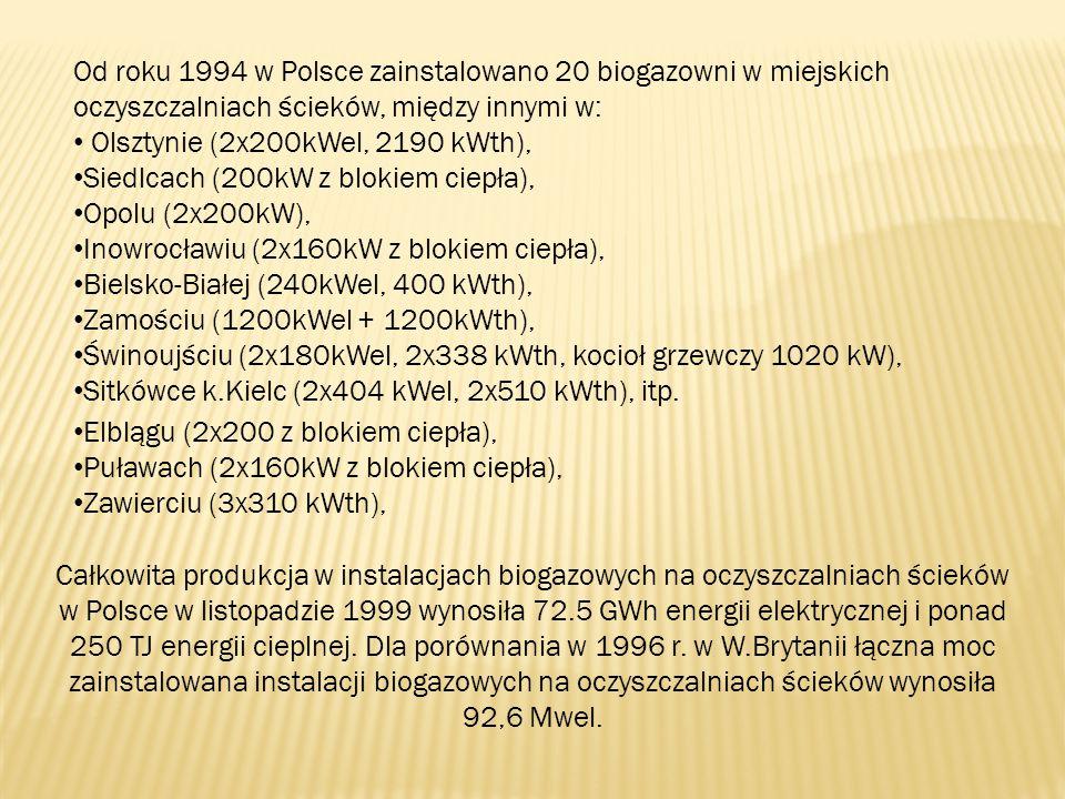 Od roku 1994 w Polsce zainstalowano 20 biogazowni w miejskich oczyszczalniach ścieków, między innymi w: Olsztynie (2x200kWel, 2190 kWth), Siedlcach (2