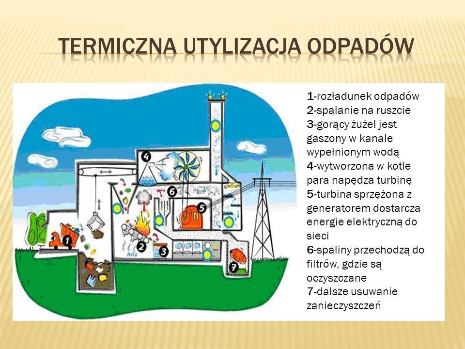 Zadaniem przeróbki termicznej odpadów nie dających się już wykorzystać jest między innymi osiągnięcie (Lorber K.