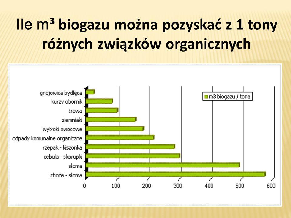 Ile m ³ biogazu można pozyskać z 1 tony różnych związków organicznych