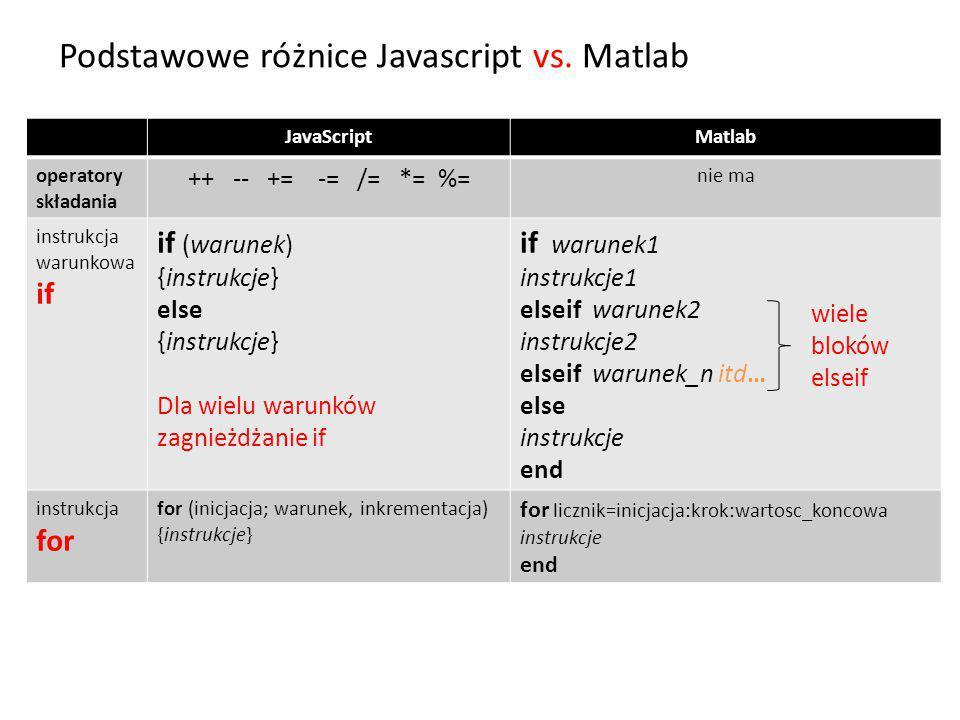 Podstawowe różnice Javascript vs.