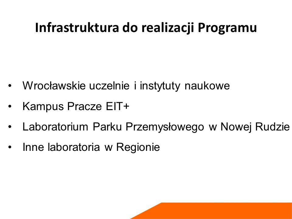 Infrastruktura do realizacji Programu Wrocławskie uczelnie i instytuty naukowe Kampus Pracze EIT+ Laboratorium Parku Przemysłowego w Nowej Rudzie Inne laboratoria w Regionie