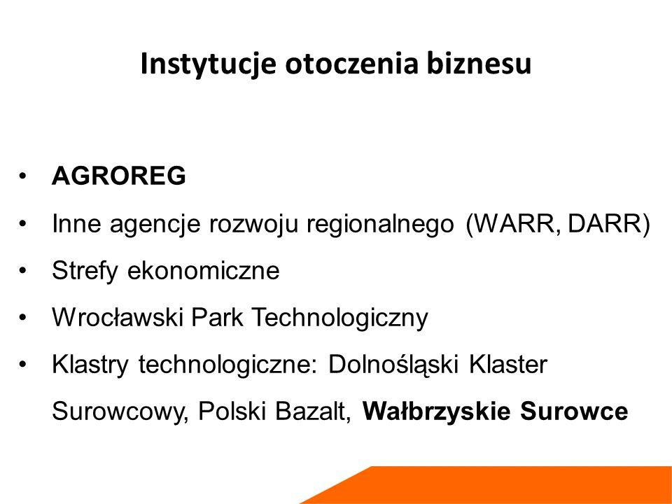 Instytucje otoczenia biznesu AGROREG Inne agencje rozwoju regionalnego (WARR, DARR) Strefy ekonomiczne Wrocławski Park Technologiczny Klastry technologiczne: Dolnośląski Klaster Surowcowy, Polski Bazalt, Wałbrzyskie Surowce