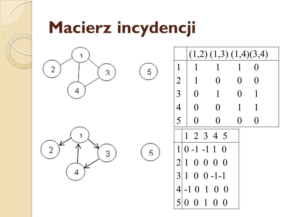 Macierz incydencji (1,2) (1,3) (1,4)(3,4) 1234512345 1 1 1 0 1 0 0 0 0 1 0 1 0 0 1 1 0 0 0 0 1 2 3 4 5 1234512345 0 -1 -1 1 0 1 0 0 0 0 1 0 0 -1-1 -1