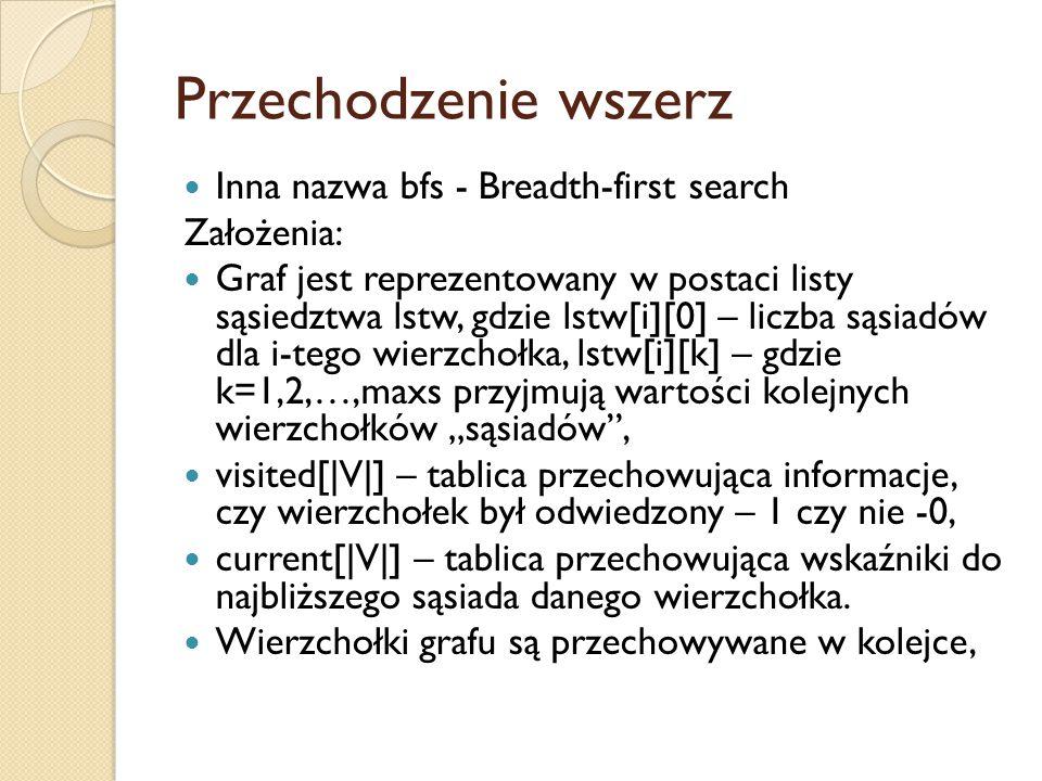 Przechodzenie wszerz Inna nazwa bfs - Breadth-first search Założenia: Graf jest reprezentowany w postaci listy sąsiedztwa lstw, gdzie lstw[i][0] – lic