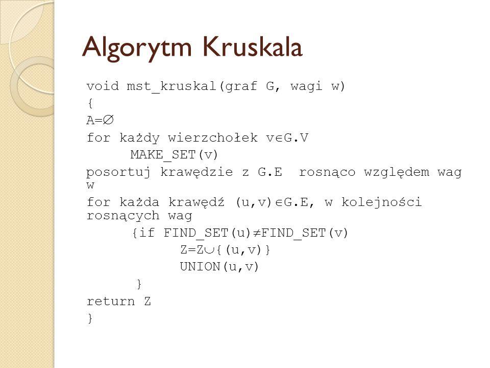 Algorytm Kruskala void mst_kruskal(graf G, wagi w) { A=  for każdy wierzchołek v  G.V MAKE_SET(v) posortuj krawędzie z G.E rosnąco względem wag w fo