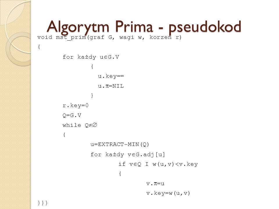 Algorytm Prima - pseudokod void mst_prim(graf G, wagi w, korzeń r) { for każdy u  G.V { u.key=∞ u.  =NIL } r.key=0 Q=G.V while Q  { u=EXTRACT-MIN(