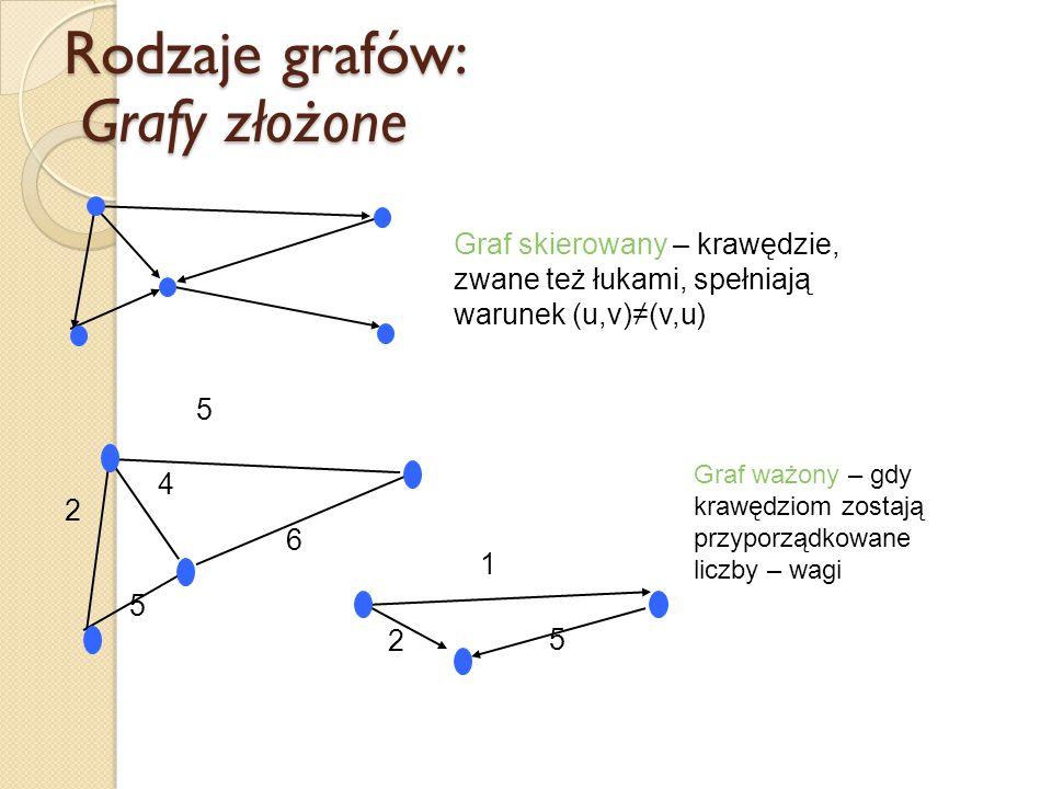 Rodzaje grafów: Grafy złożone Graf skierowany – krawędzie, zwane też łukami, spełniają warunek (u,v)≠(v,u) Graf ważony – gdy krawędziom zostają przypo