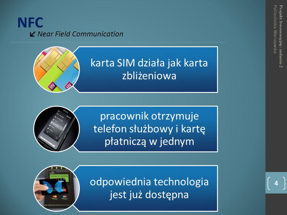 NFC ↙ ↙ Near Field Communication 4 Projekt Innowacyjny: zadanie 2Politechnika Warszawska karta SIM działa jak karta zbliżeniowa pracownik otrzymuje telefon służbowy i kartę płatniczą w jednym odpowiednia technologia jest już dostępna