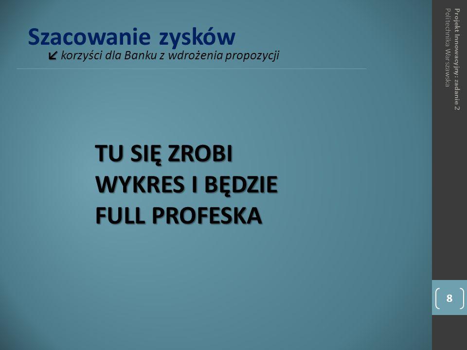 Szacowanie zysków ↙ ↙ korzyści dla Banku z wdrożenia propozycji 8 Projekt Innowacyjny: zadanie 2Politechnika Warszawska TU SIĘ ZROBI WYKRES I BĘDZIE FULL PROFESKA