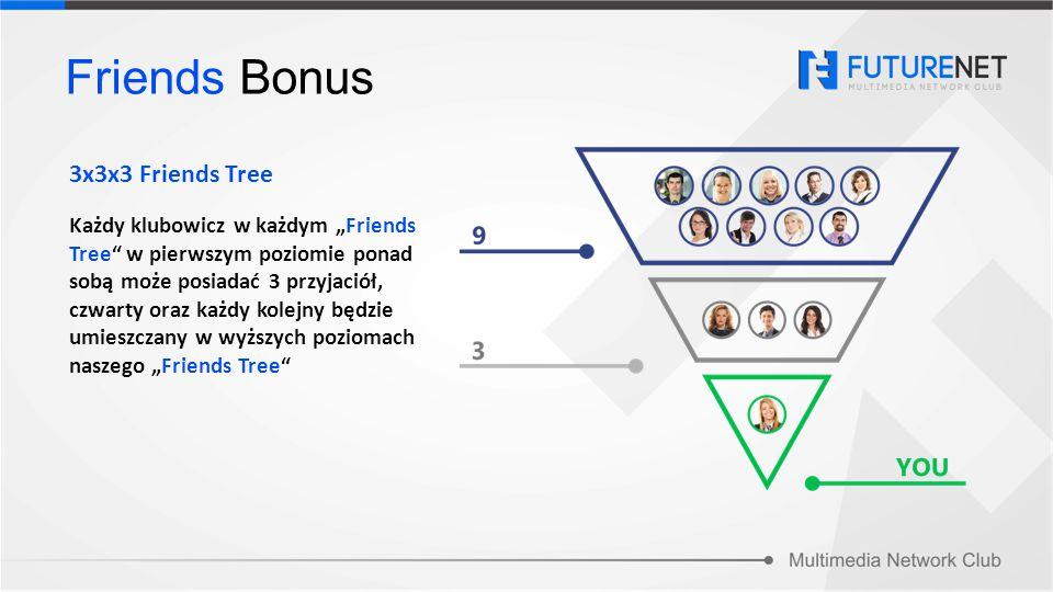 """Każdy klubowicz w każdym """"Friends Tree"""" w pierwszym poziomie ponad sobą może posiadać 3 przyjaciół, czwarty oraz każdy kolejny będzie umieszczany w wy"""