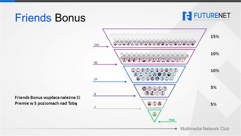 Friends Bonus wypłaca należne Ci Premie w 5 poziomach nad Tobą Friends Bonus 15% 10% 5%