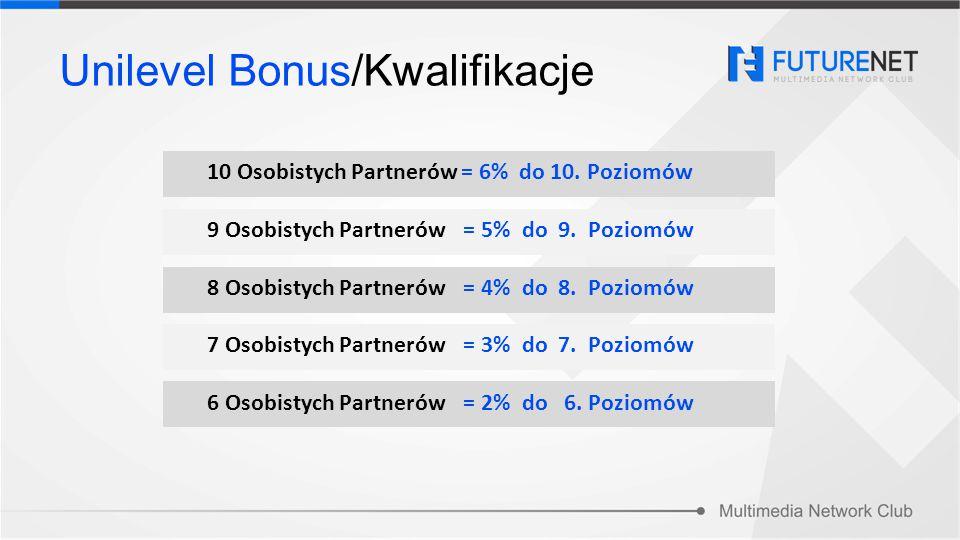 10 Osobistych Partnerów = 6% do 10. Poziomów 9 Osobistych Partnerów = 5% do 9. Poziomów 8 Osobistych Partnerów = 4% do 8. Poziomów 7 Osobistych Partne