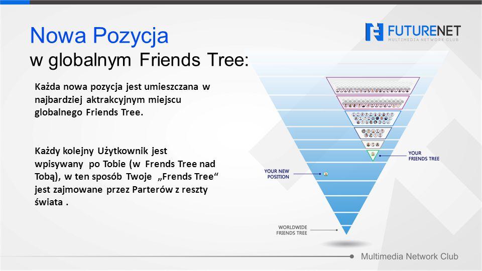 Każda nowa pozycja jest umieszczana w najbardziej aktrakcyjnym miejscu globalnego Friends Tree. Każdy kolejny Użytkownik jest wpisywany po Tobie (w Fr