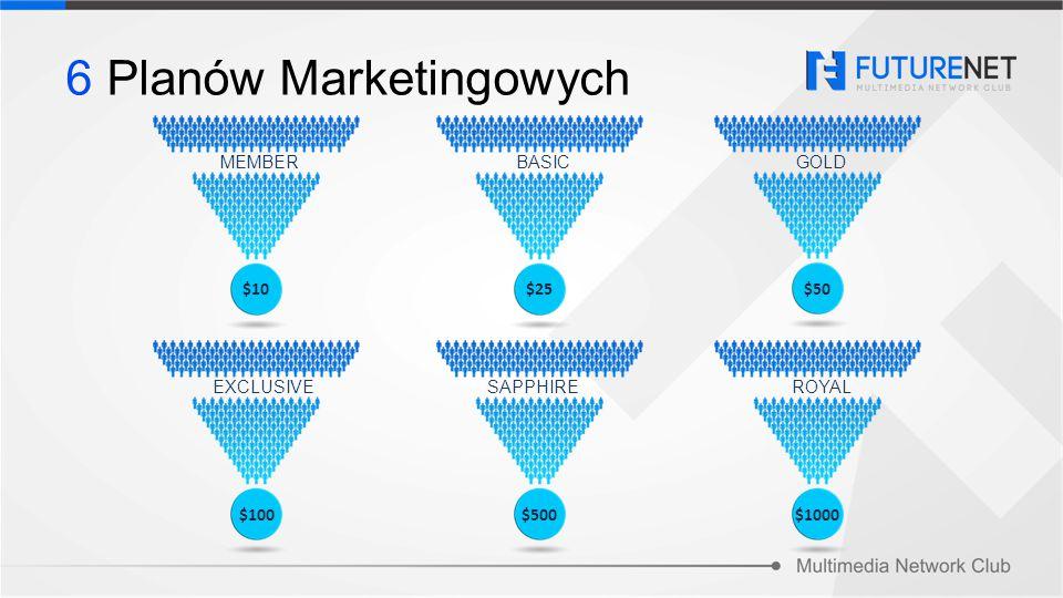 Każdy z 6 Planów Marketingowych dla określonych pakietów kieruje się tymi samymi regułami Zaproszone osoby mogą być obecne w wielu Planach Marketingowych Całkowita wysokość wypłacanych prowizji wynosi: 90% całkowitego obrotu Firmy.