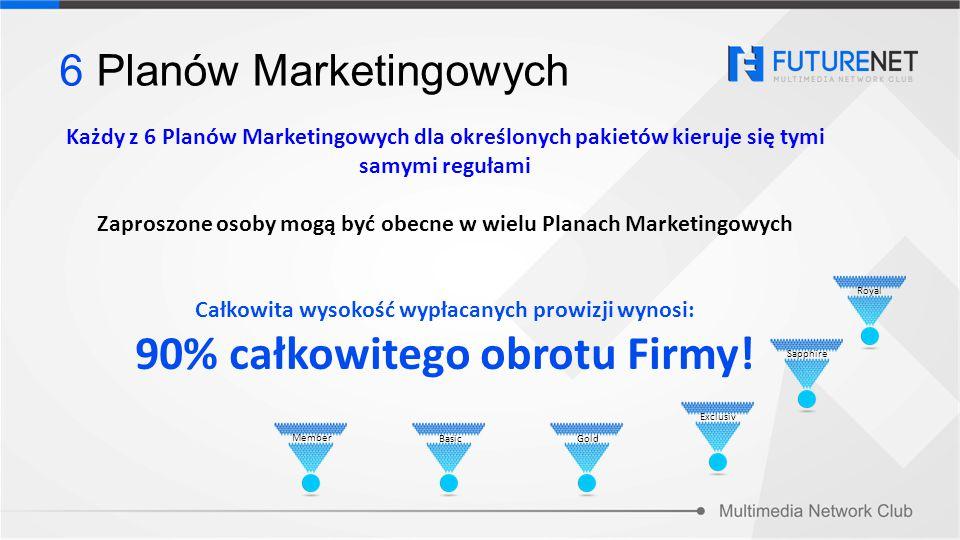 Każdy z 6 Planów Marketingowych dla określonych pakietów kieruje się tymi samymi regułami Zaproszone osoby mogą być obecne w wielu Planach Marketingow