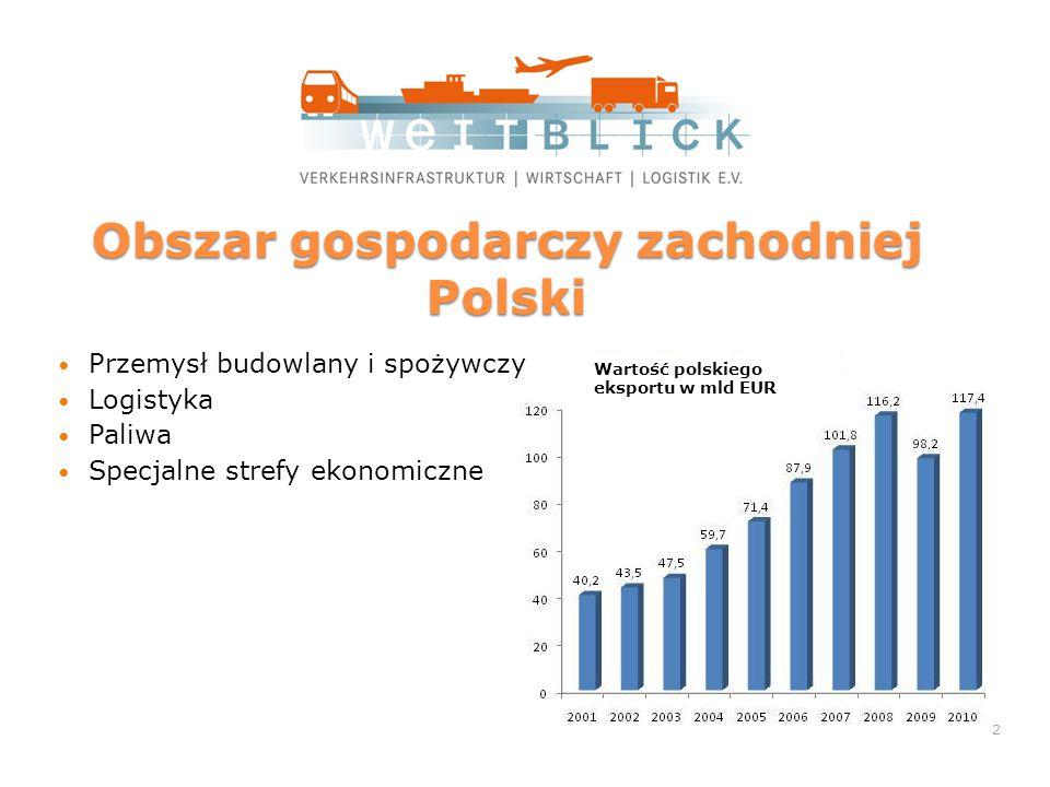 Obszar gospodarczy zachodniej Polski Przemysł budowlany i spożywczy Logistyka Paliwa Specjalne strefy ekonomiczne Wartość polskiego eksportu w mld EUR 2