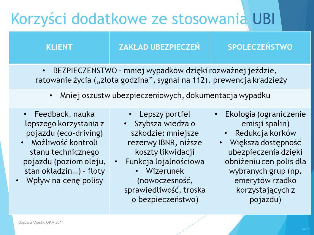 Korzyści dodatkowe ze stosowania UBI 14/27 KLIENTZAKŁAD UBEZPIECZEŃSPOŁECZEŃSTWO BEZPIECZEŃSTWO – mniej wypadków dzięki rozważnej jeździe, ratowanie ż