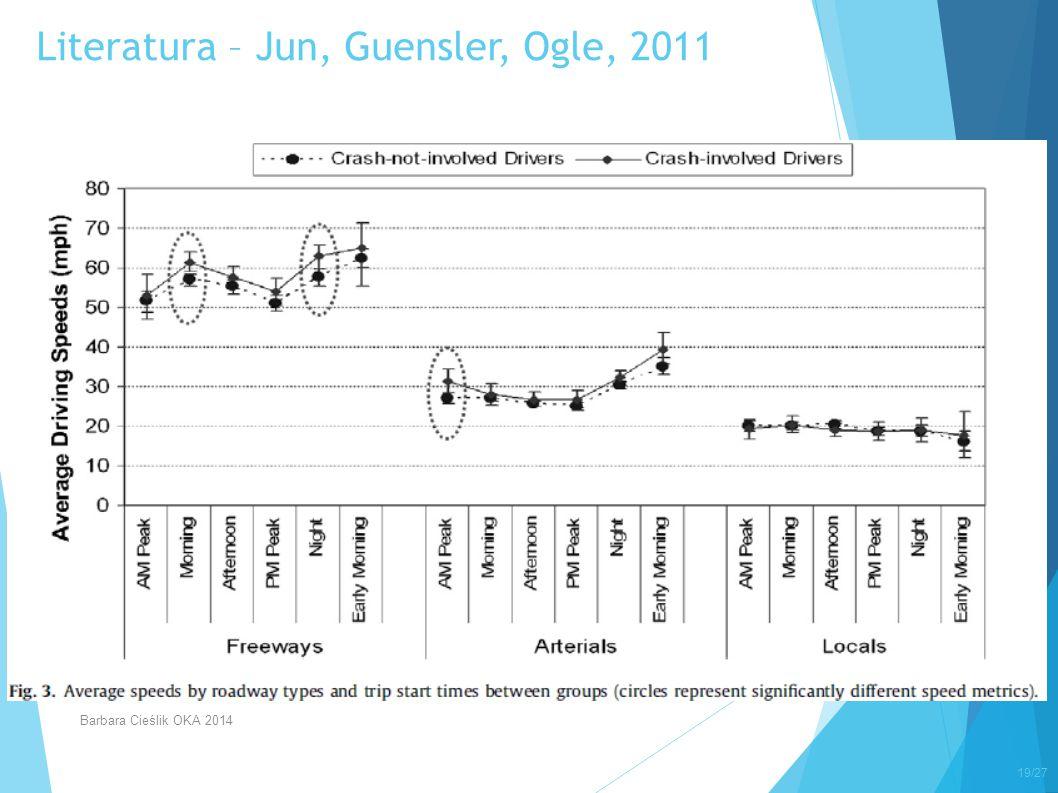 Literatura – Jun, Guensler, Ogle, 2011 19/27 Barbara Cieślik OKA 2014