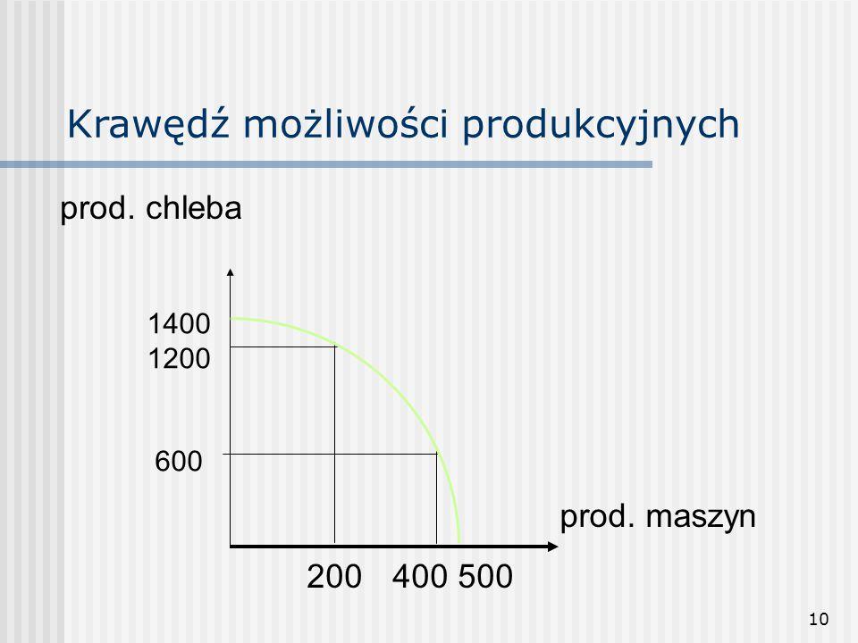 10 Krawędź możliwości produkcyjnych 200400 500 1400 1200 600 prod. chleba prod. maszyn