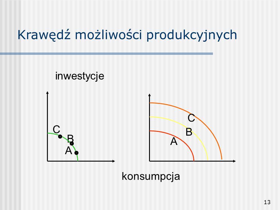 13 Krawędź możliwości produkcyjnych A B C konsumpcja inwestycje A B C