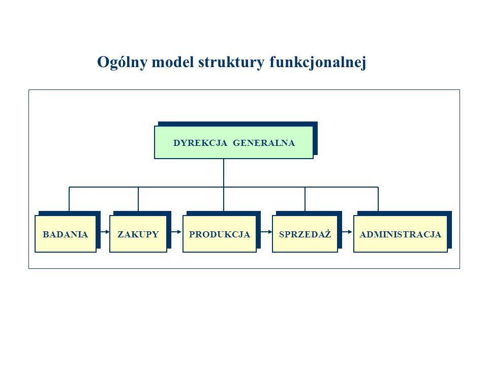 DYREKCJA GENERALNA BADANIA ZAKUPY PRODUKCJA SPRZEDAŻ ADMINISTRACJA Ogólny model struktury funkcjonalnej