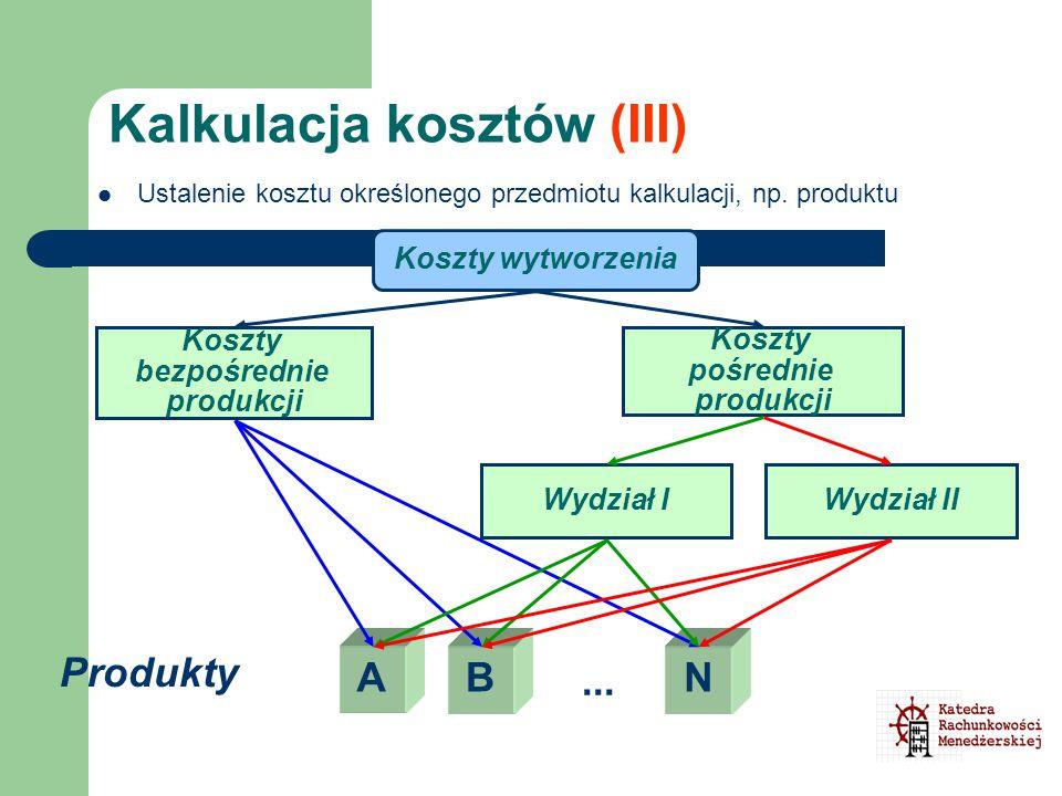 Kalkulacja kosztów (III) Koszty wytworzenia Koszty bezpośrednie produkcji Koszty pośrednie produkcji ABN Wydział IWydział II... Produkty Ustalenie kos