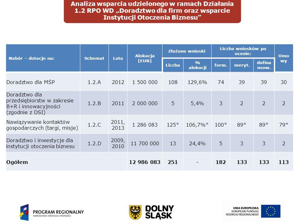 """Wprowadzenie Analiza wsparcia udzielonego w ramach Działania 1.2 RPO WD """"Doradztwo dla firm oraz wsparcie Instytucji Otoczenia Biznesu DIAGNOZAOCENA Nabór – dotacje na:SchematLata Alokacja [EUR] Złożone wnioski Liczba wniosków po ocenie: Umo wy Liczba % alokacji form.meryt."""