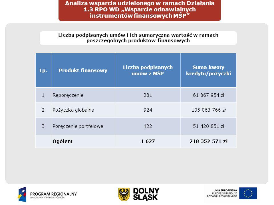 """Wprowadzenie Analiza wsparcia udzielonego w ramach Działania 1.3 RPO WD """"Wsparcie odnawialnych instrumentów finansowych MŚP"""" DIAGNOZAOCENA Liczba podp"""