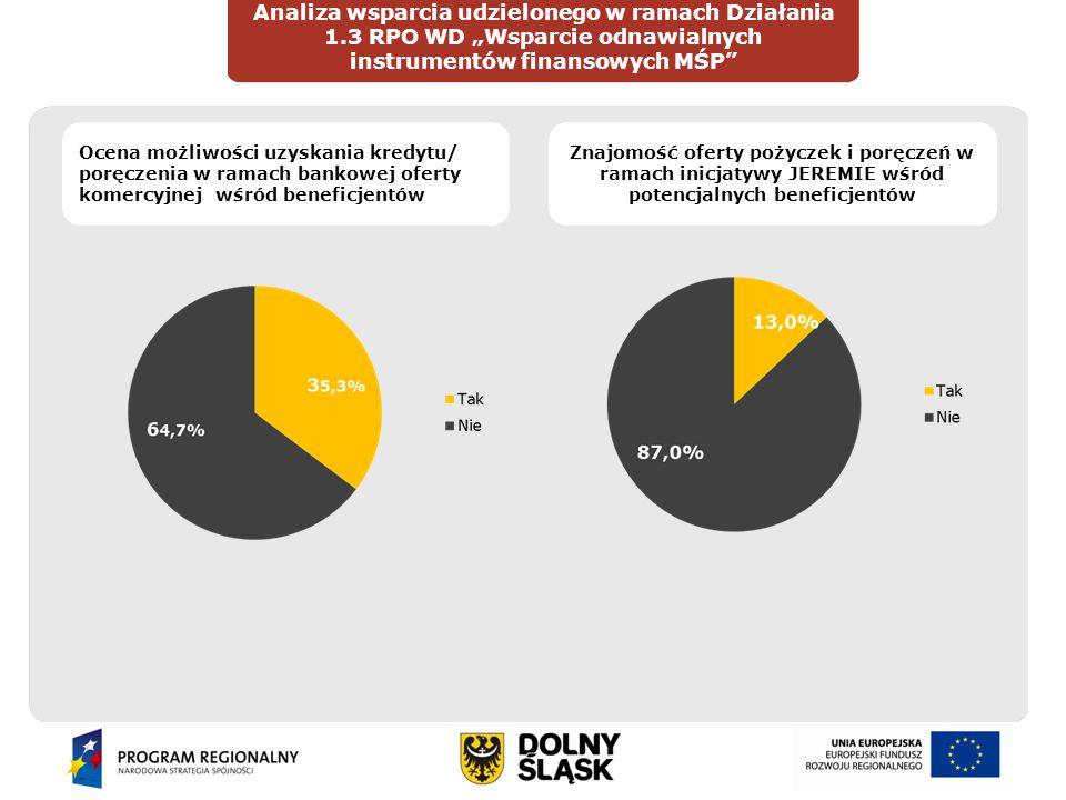 """Wprowadzenie Analiza wsparcia udzielonego w ramach Działania 1.3 RPO WD """"Wsparcie odnawialnych instrumentów finansowych MŚP"""" DIAGNOZAOCENA Ocena możli"""