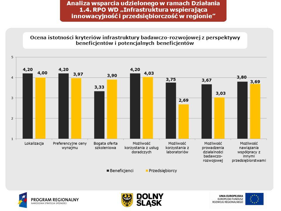 """Wprowadzenie Analiza wsparcia udzielonego w ramach Działania 1.4. RPO WD """"Infrastruktura wspierająca innowacyjność i przedsiębiorczość w regionie"""" DIA"""