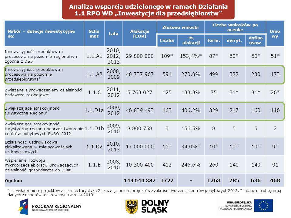 """Wprowadzenie Analiza wsparcia udzielonego w ramach Działania 1.1 RPO WD """"Inwestycje dla przedsiębiorstw DIAGNOZAOCENA Nabór – dotacje inwestycyjne na: Sche mat Lata Alokacja [EUR] Złożone wnioski Liczba wniosków po ocenie: Umo wy Liczba % alokacji form.meryt."""