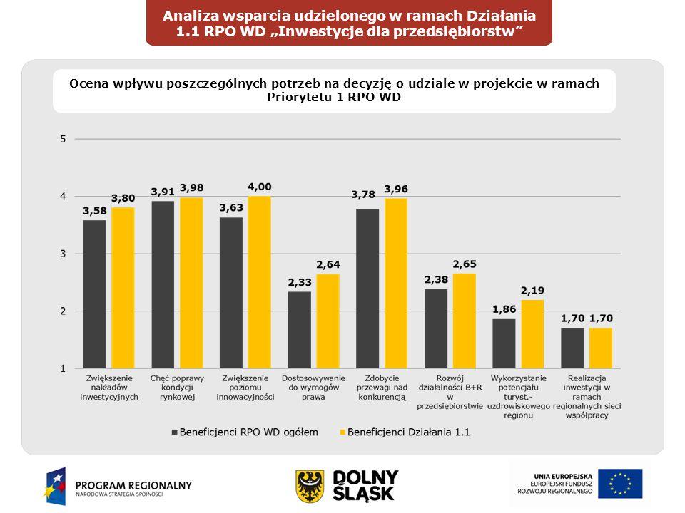 """Wprowadzenie Analiza wsparcia udzielonego w ramach Działania 1.1 RPO WD """"Inwestycje dla przedsiębiorstw DIAGNOZAOCENA Ocena wpływu poszczególnych potrzeb na decyzję o udziale w projekcie w ramach Priorytetu 1 RPO WD"""