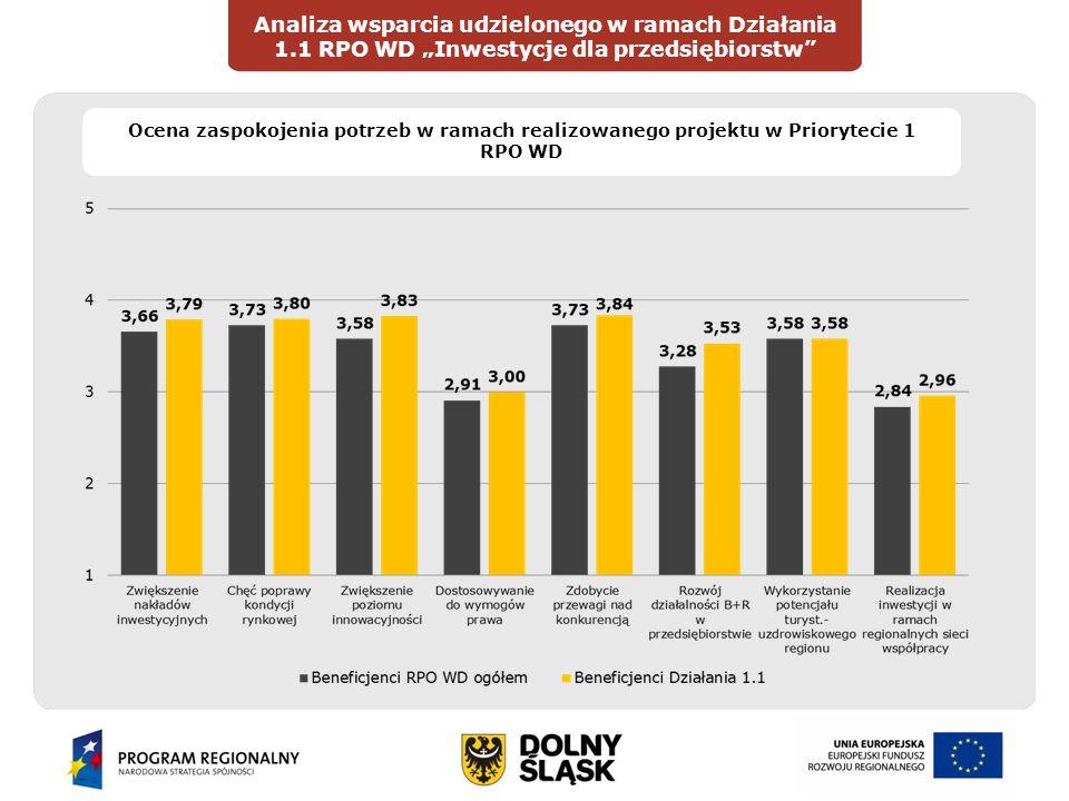 """Wprowadzenie Analiza wsparcia udzielonego w ramach Działania 1.1 RPO WD """"Inwestycje dla przedsiębiorstw DIAGNOZAOCENA Ocena zaspokojenia potrzeb w ramach realizowanego projektu w Priorytecie 1 RPO WD"""