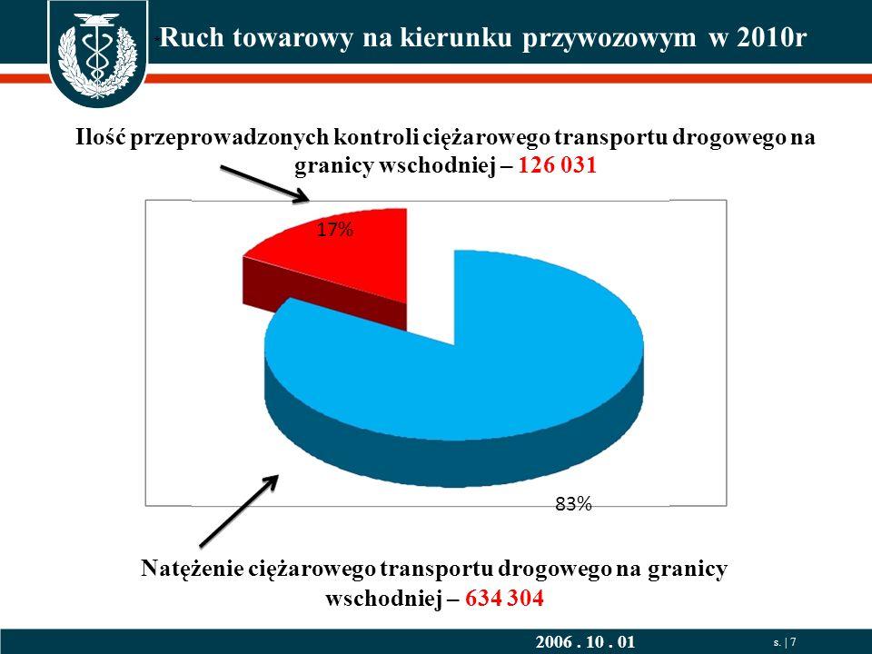 s. | 7 83% Natężenie ciężarowego transportu drogowego na granicy wschodniej – 634 304 2006.