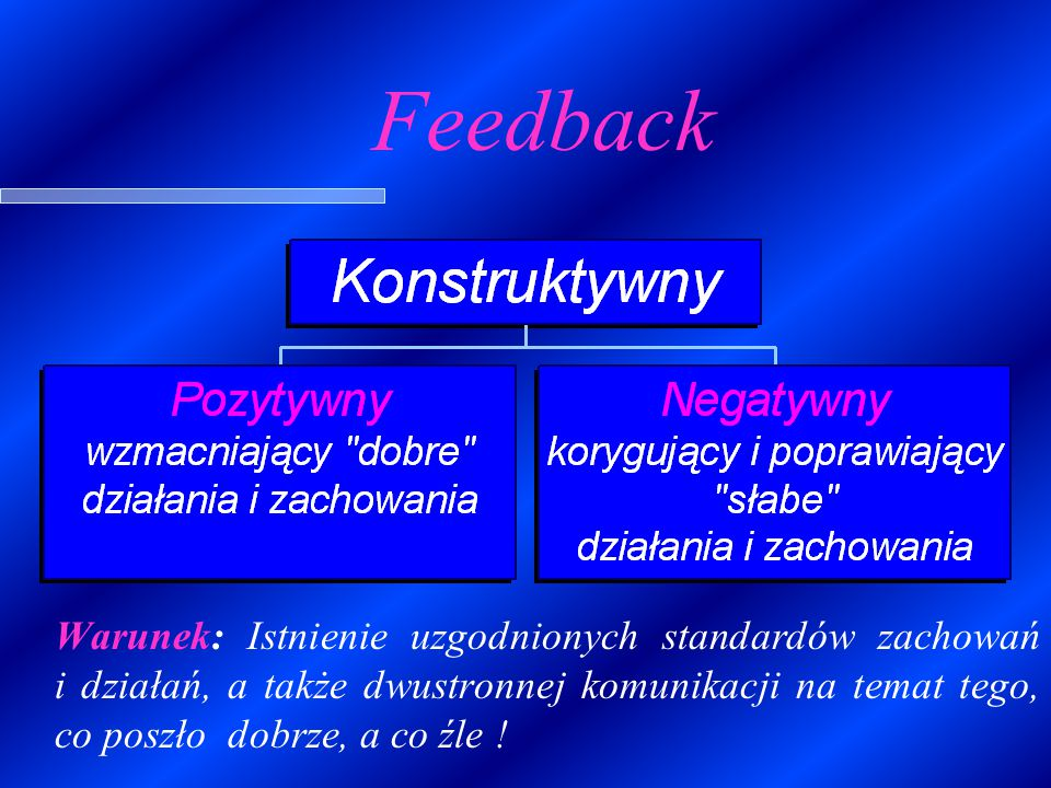 Definicja feedbacku Feedback to informacja na temat postępowania lub zachowania, która prowadzi do działania mającego potwierdzić lub rozwinąć to postępowanie lub zachowanie.