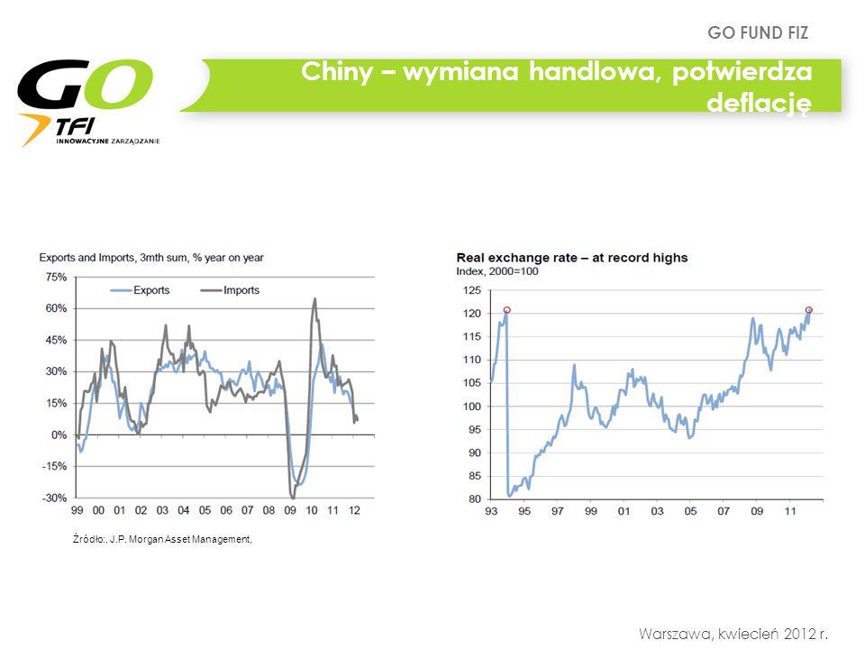 GO FUND FIZ Warszawa, kwiecień 2012 r. Chiny – wymiana handlowa, potwierdza deflację Źródło:, J.P.