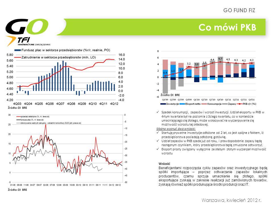 GO FUND FIZ Warszawa, kwiecień 2012 r. Co mówi PKB Spadek konsumpcji, zapasów i wzrost inwestycji.