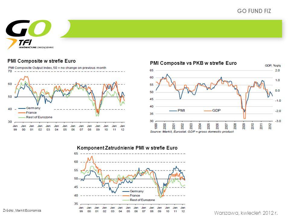 GO FUND FIZ Warszawa, kwiecień 2012 r.Co mówi PKB Spadek konsumpcji, zapasów i wzrost inwestycji.