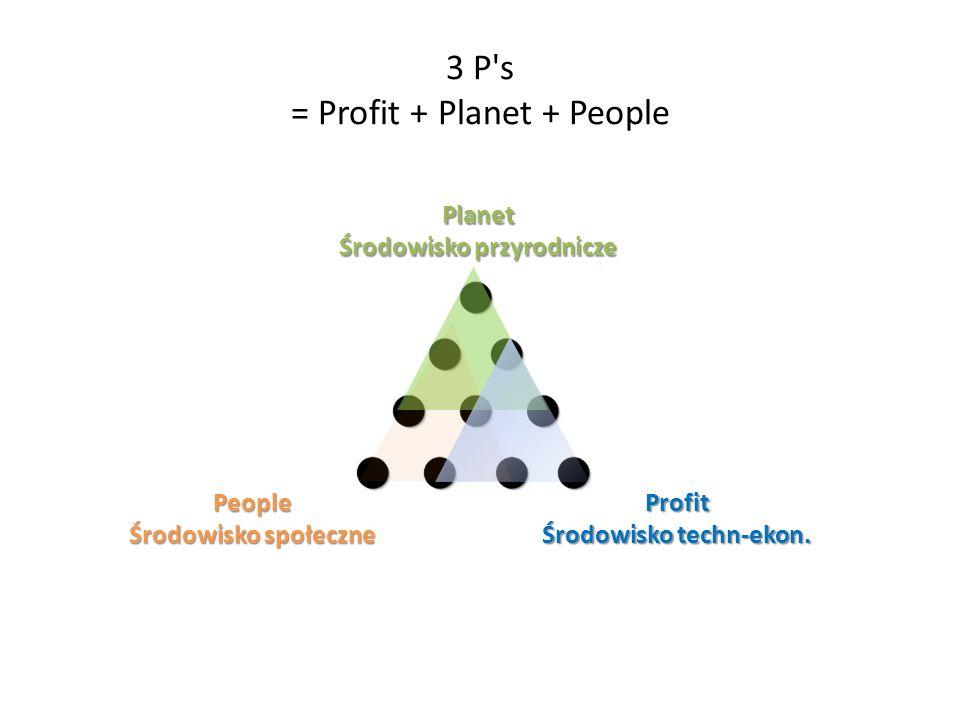 3 P s = Profit + Planet + People Planet Środowisko przyrodnicze People Środowisko społeczne Profit Środowisko techn-ekon.